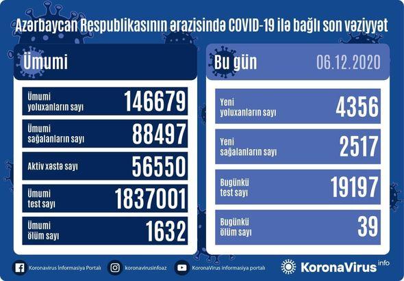 Azərbaycanda daha 4356 nəfər COVID-19-a yoluxdu